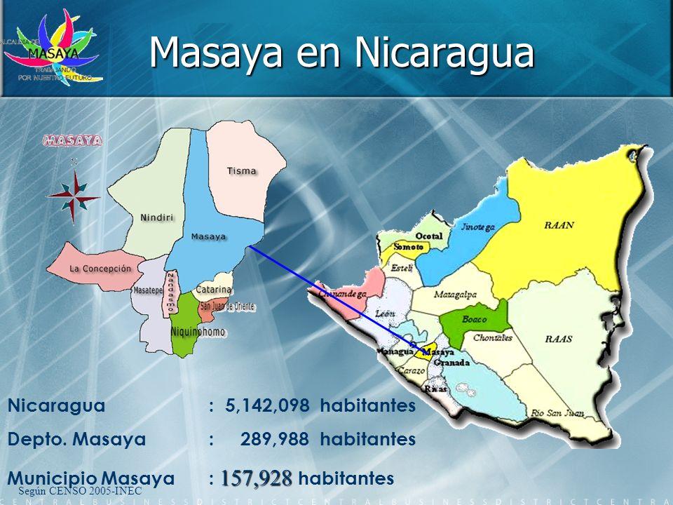Masaya en Nicaragua Nicaragua : 5,142,098 habitantes