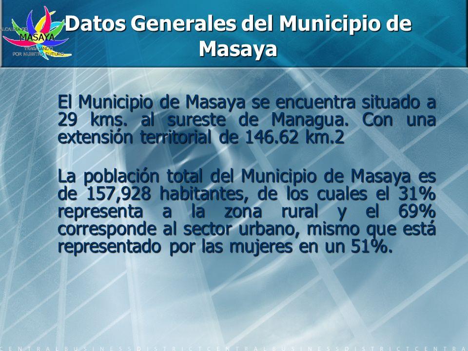Datos Generales del Municipio de Masaya