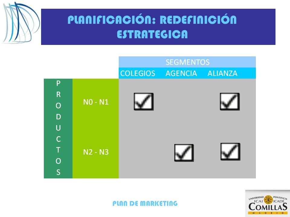 PLANIFICACIÓN: REDEFINICIÓN ESTRATEGICA
