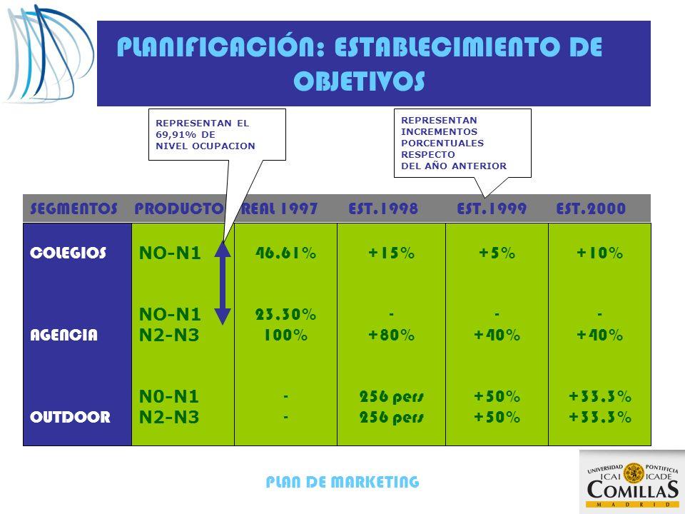 PLANIFICACIÓN: ESTABLECIMIENTO DE OBJETIVOS