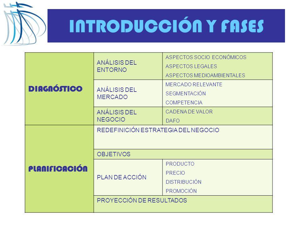 INTRODUCCIÓN Y FASES DIAGNÓSTICO PLANIFICACIÓN ANÁLISIS DEL ENTORNO