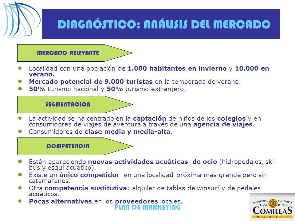DIAGNÓSTICO: ANÁLISIS DEL MERCADO
