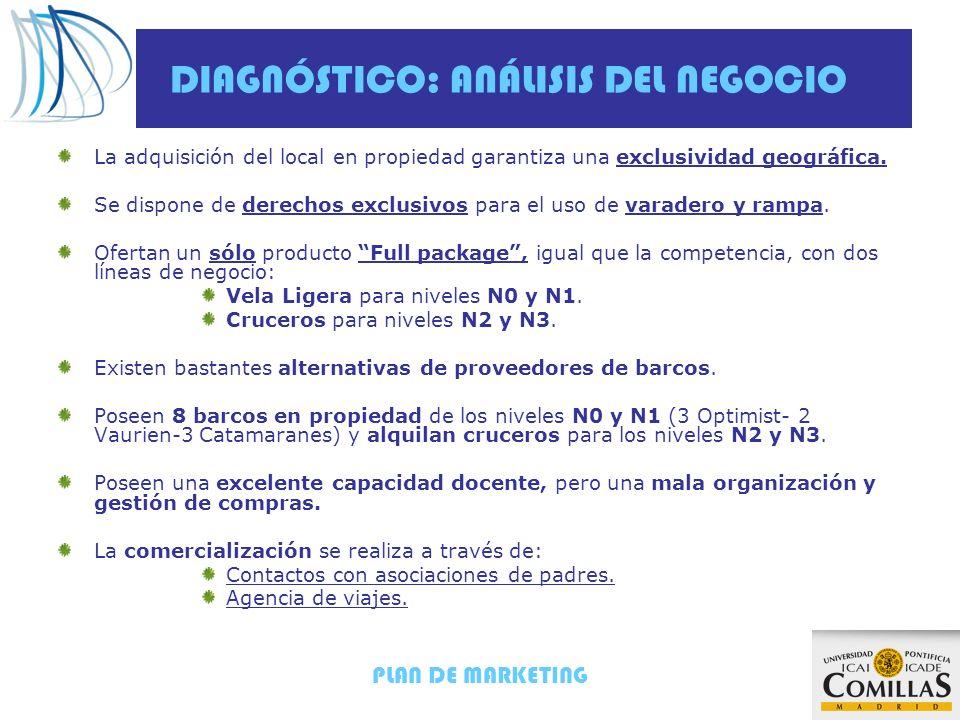 DIAGNÓSTICO: ANÁLISIS DEL NEGOCIO