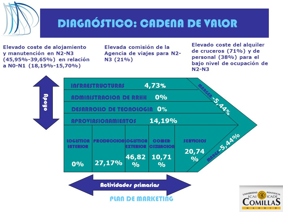 DIAGNÓSTICO: CADENA DE VALOR