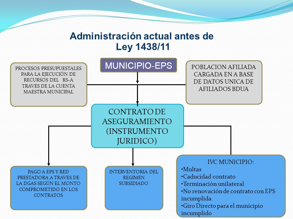 Administración actual antes de