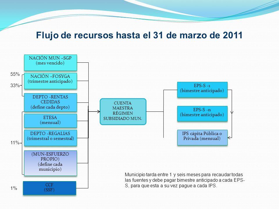 Flujo de recursos hasta el 31 de marzo de 2011