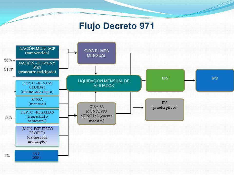 Flujo Decreto 971 GIRA EL MPS MENSUAL NACIÓN MUN –SGP (mes vencido)