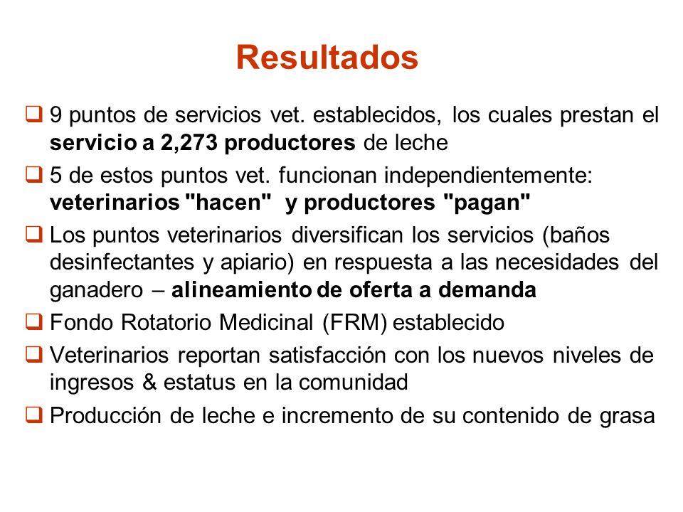 Resultados 9 puntos de servicios vet. establecidos, los cuales prestan el servicio a 2,273 productores de leche.