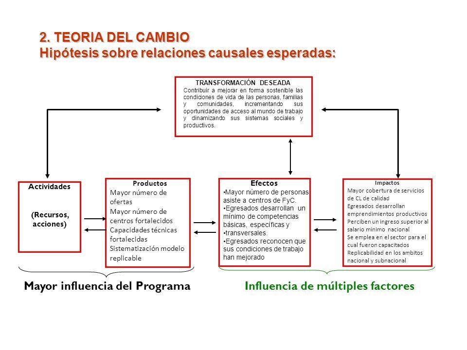 2. TEORIA DEL CAMBIO Hipótesis sobre relaciones causales esperadas: