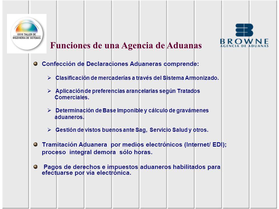 Funciones de una Agencia de Aduanas