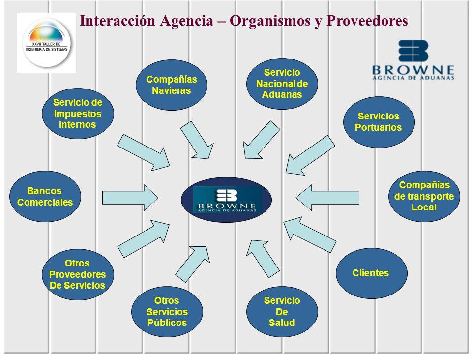 Interacción Agencia – Organismos y Proveedores