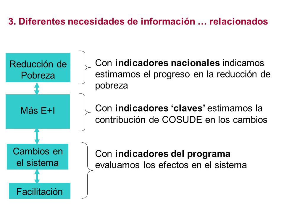 3. Diferentes necesidades de información … relacionados