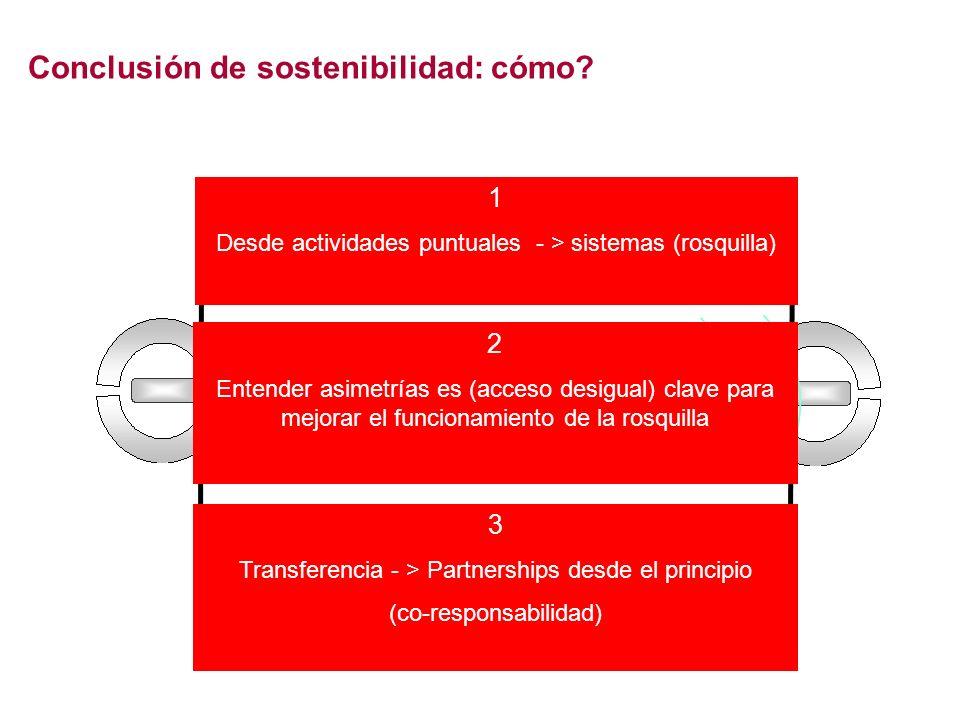 Conclusión de sostenibilidad: cómo