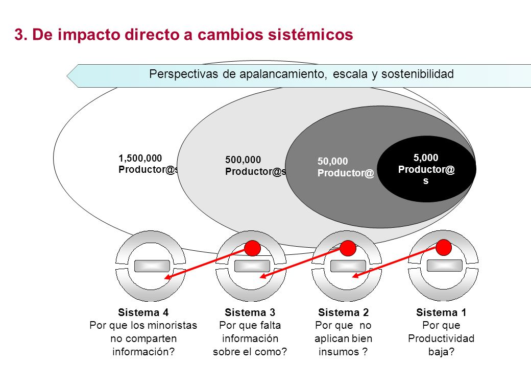 3. De impacto directo a cambios sistémicos
