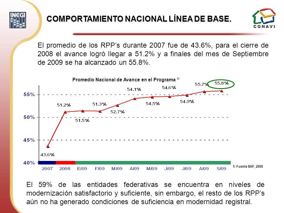 COMPORTAMIENTO NACIONAL LÍNEA DE BASE.