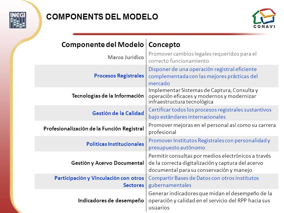 COMPONENTS DEL MODELO Componente del Modelo Concepto Marco Jurídico
