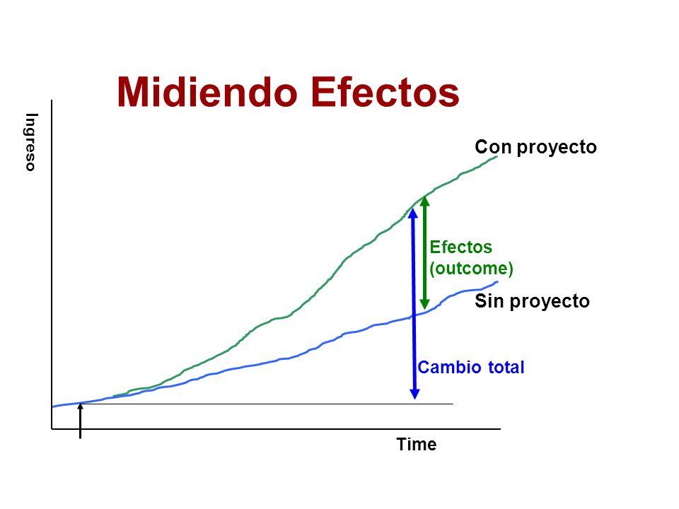 Midiendo Efectos Con proyecto Sin proyecto Efectos (outcome)