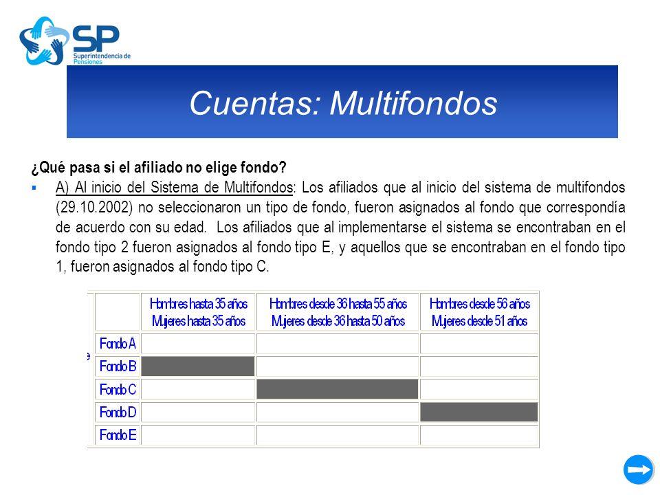 Cuentas: Multifondos ¿Qué pasa si el afiliado no elige fondo