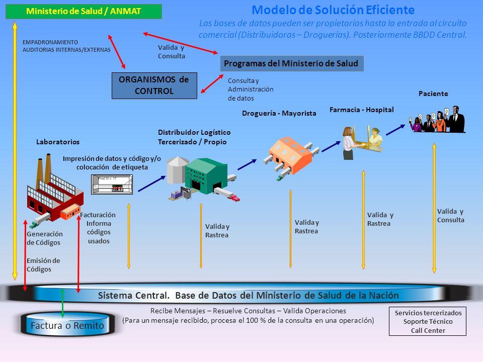 Modelo de Solución Eficiente Ministerio de Salud / ANMAT