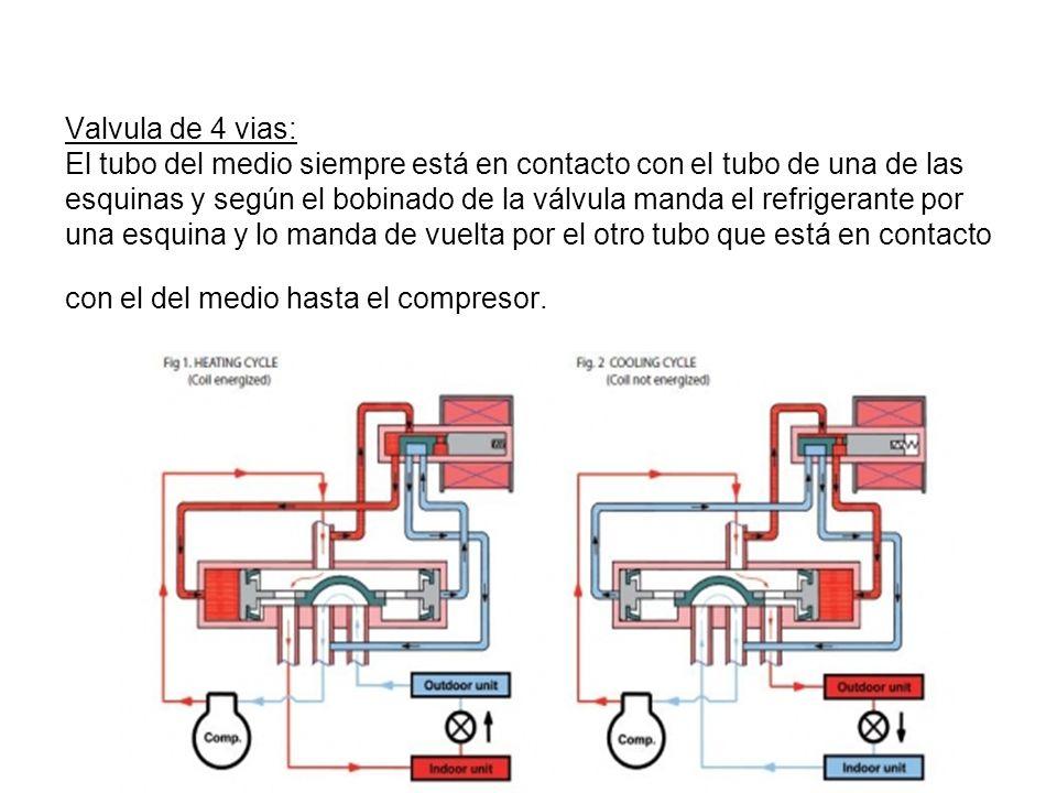 Valvula de 4 vias: El tubo del medio siempre está en contacto con el tubo de una de las esquinas y según el bobinado de la válvula manda el refrigerante por una esquina y lo manda de vuelta por el otro tubo que está en contacto con el del medio hasta el compresor.