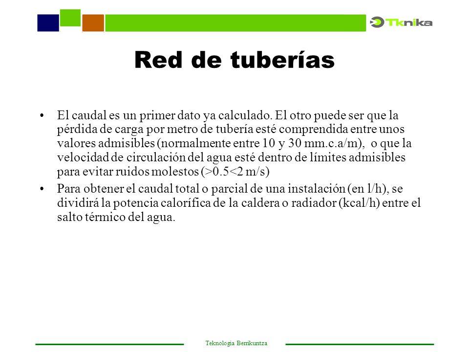 Red de tuberías