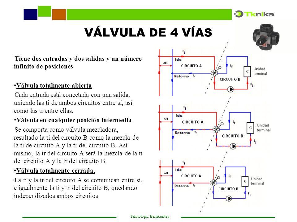 VÁLVULA DE 4 VÍAS Tiene dos entradas y dos salidas y un número infinito de posiciones. Válvula totalmente abierta.