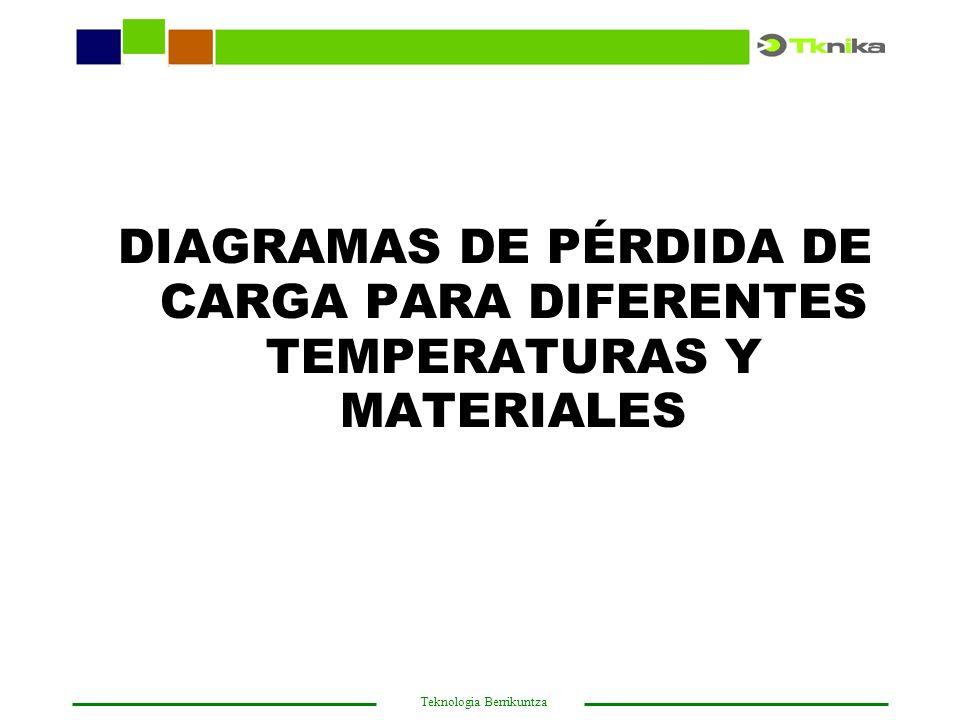 DIAGRAMAS DE PÉRDIDA DE CARGA PARA DIFERENTES TEMPERATURAS Y MATERIALES