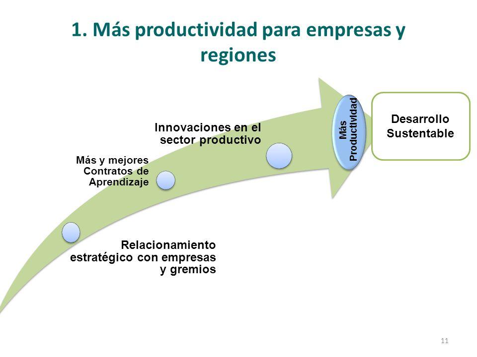 1. Más productividad para empresas y regiones