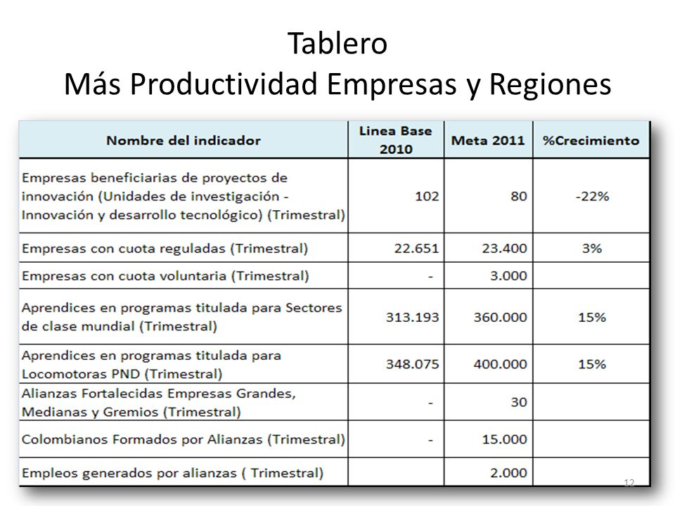 Tablero Más Productividad Empresas y Regiones