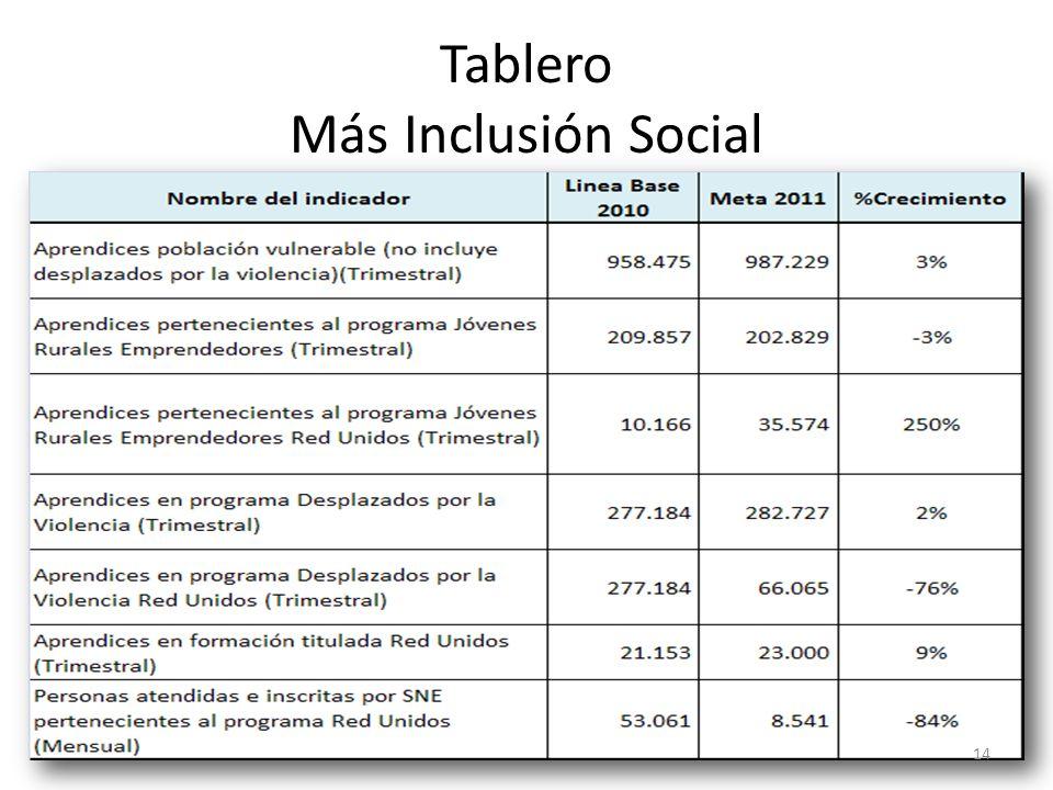 Tablero Más Inclusión Social