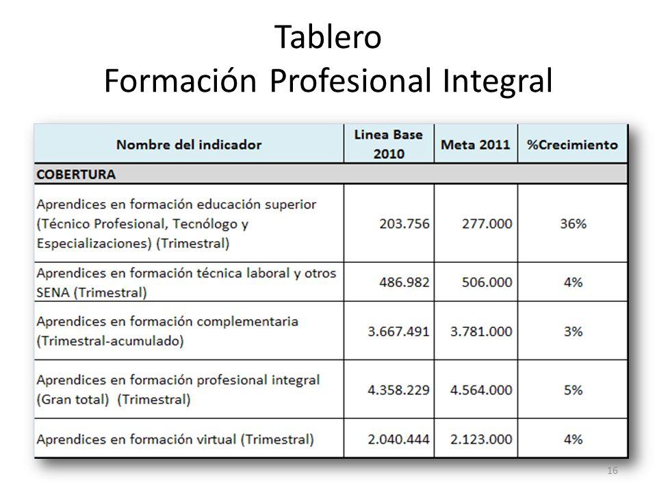 Tablero Formación Profesional Integral