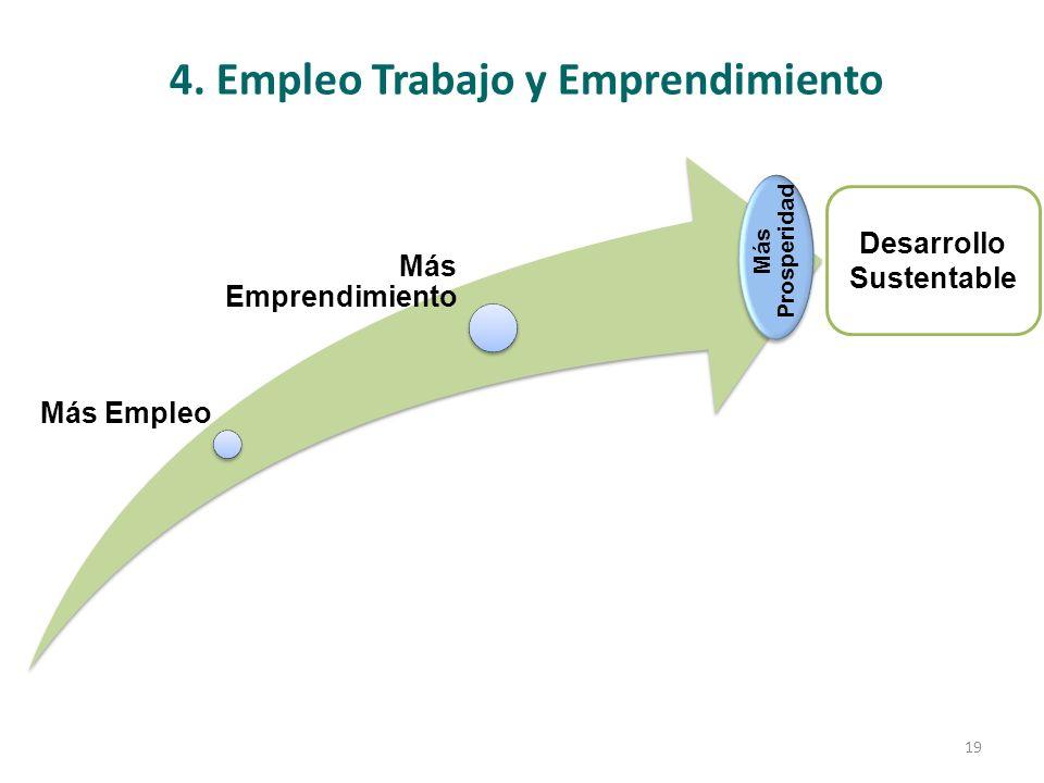 4. Empleo Trabajo y Emprendimiento