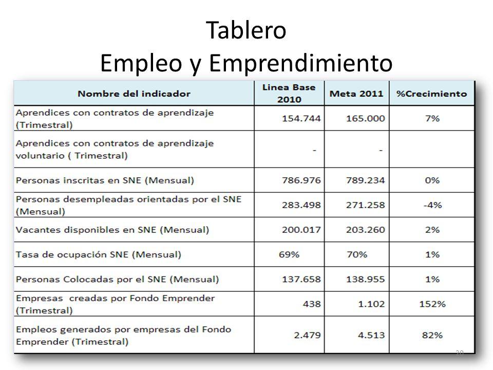 Tablero Empleo y Emprendimiento