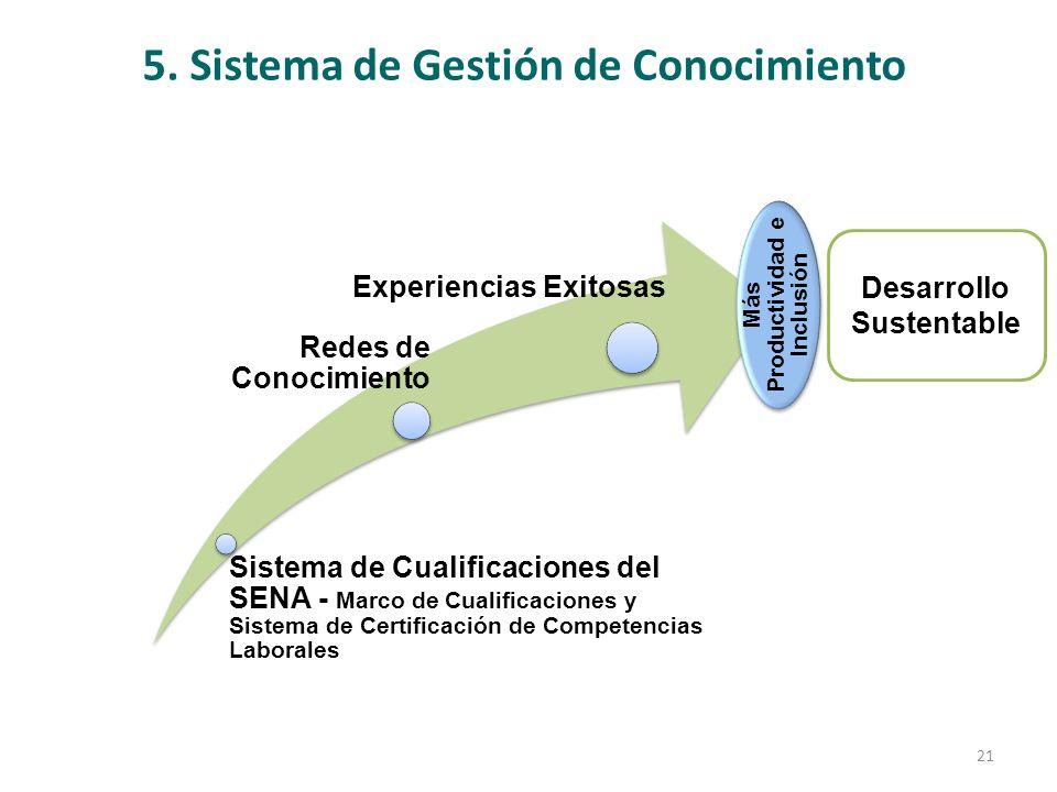 5. Sistema de Gestión de Conocimiento