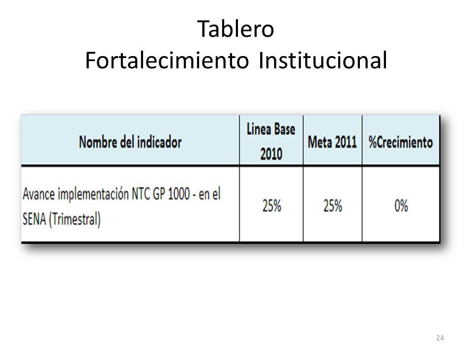 Tablero Fortalecimiento Institucional
