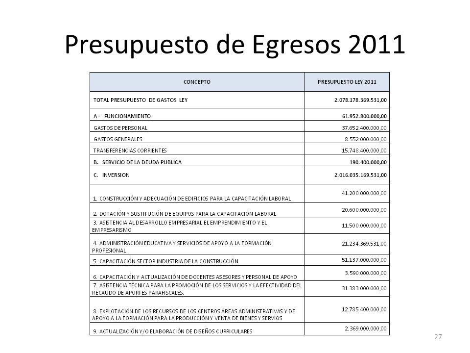 Presupuesto de Egresos 2011