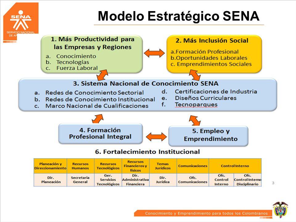 Modelo Estratégico SENA