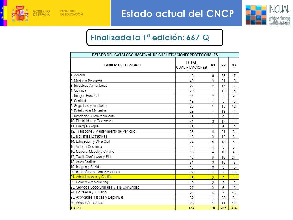 Estado actual del CNCP Finalizada la 1ª edición: 667 Q