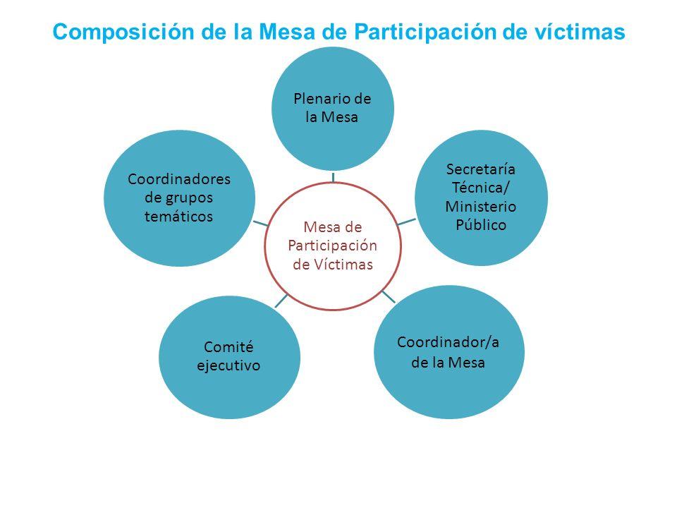 Composición de la Mesa de Participación de víctimas