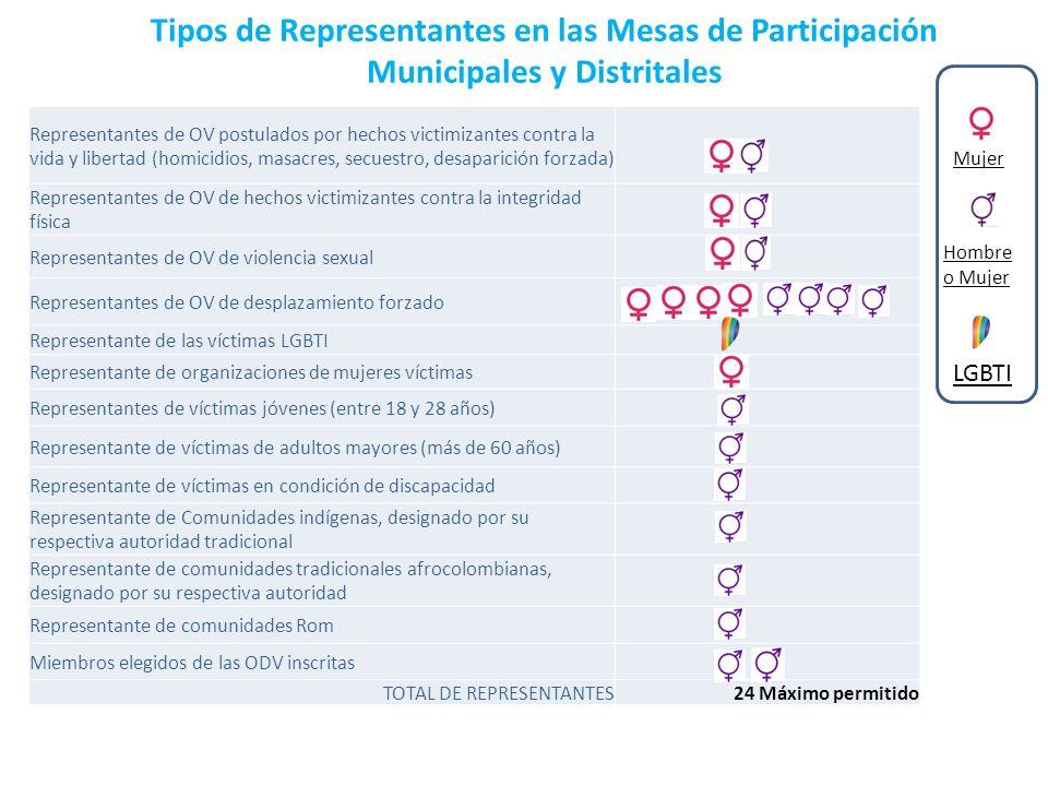 Tipos de Representantes en las Mesas de Participación Municipales y Distritales