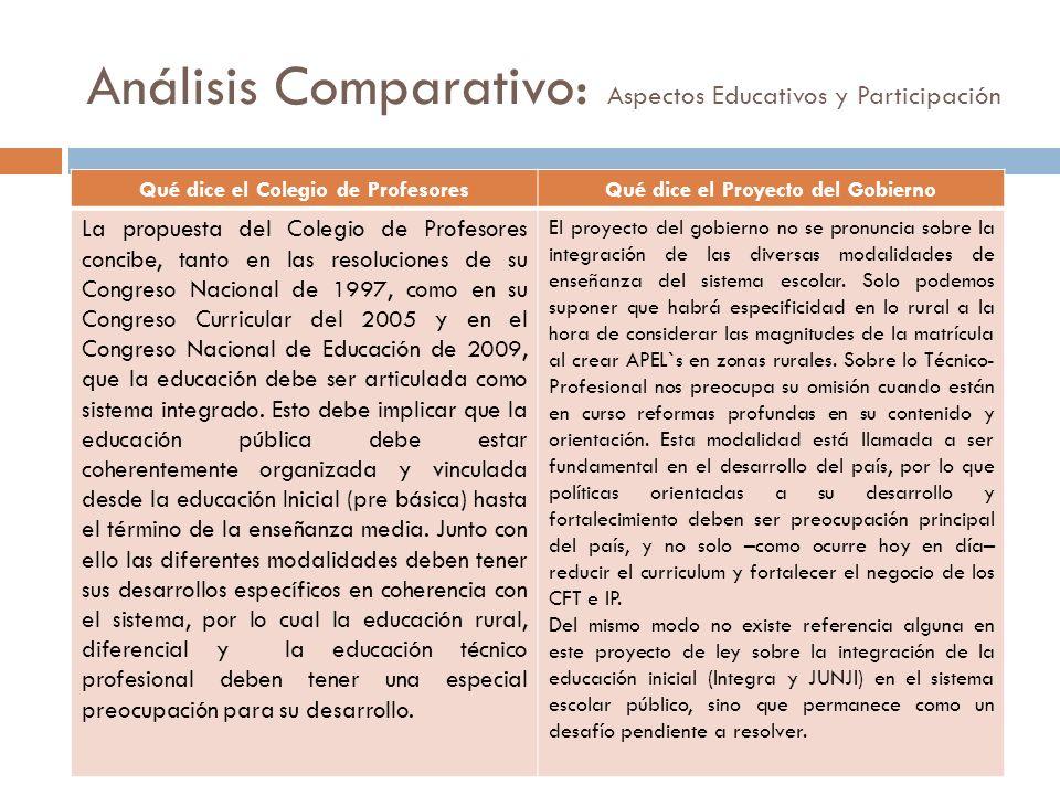 Análisis Comparativo: Aspectos Educativos y Participación