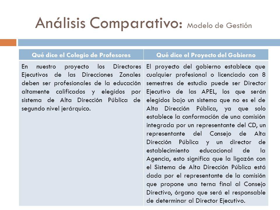 Análisis Comparativo: Modelo de Gestión