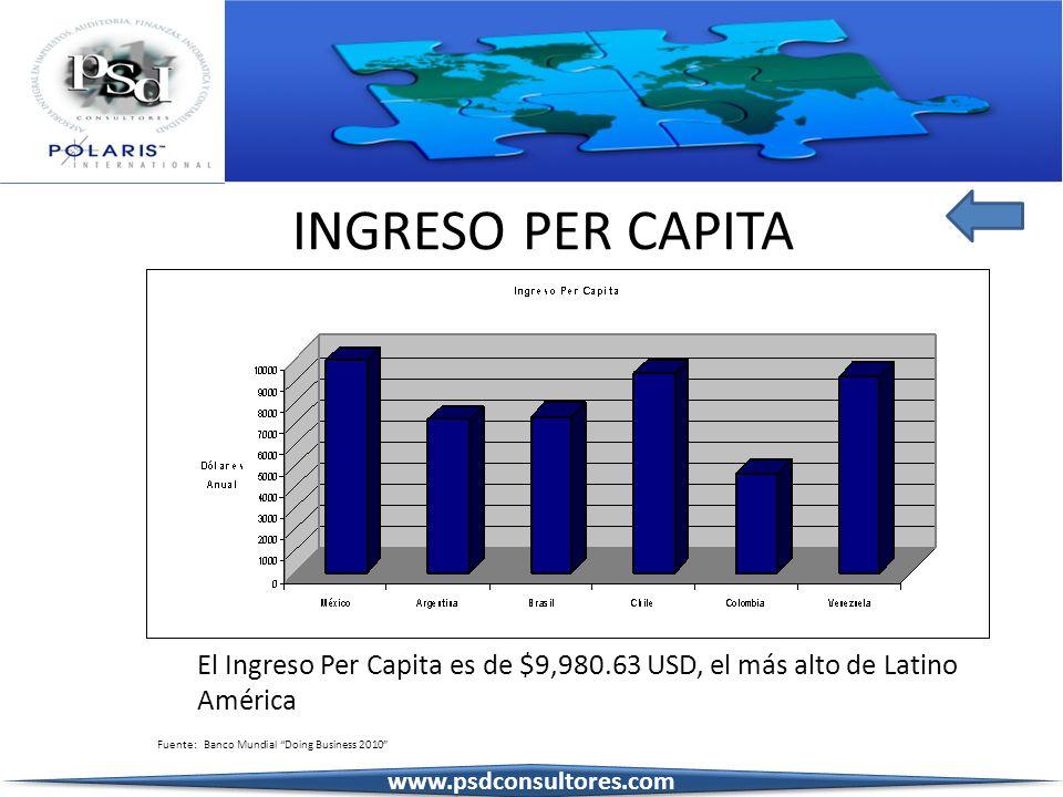 INGRESO PER CAPITA El Ingreso Per Capita es de $9,980.63 USD, el más alto de Latino América. Fuente: Banco Mundial Doing Business 2010