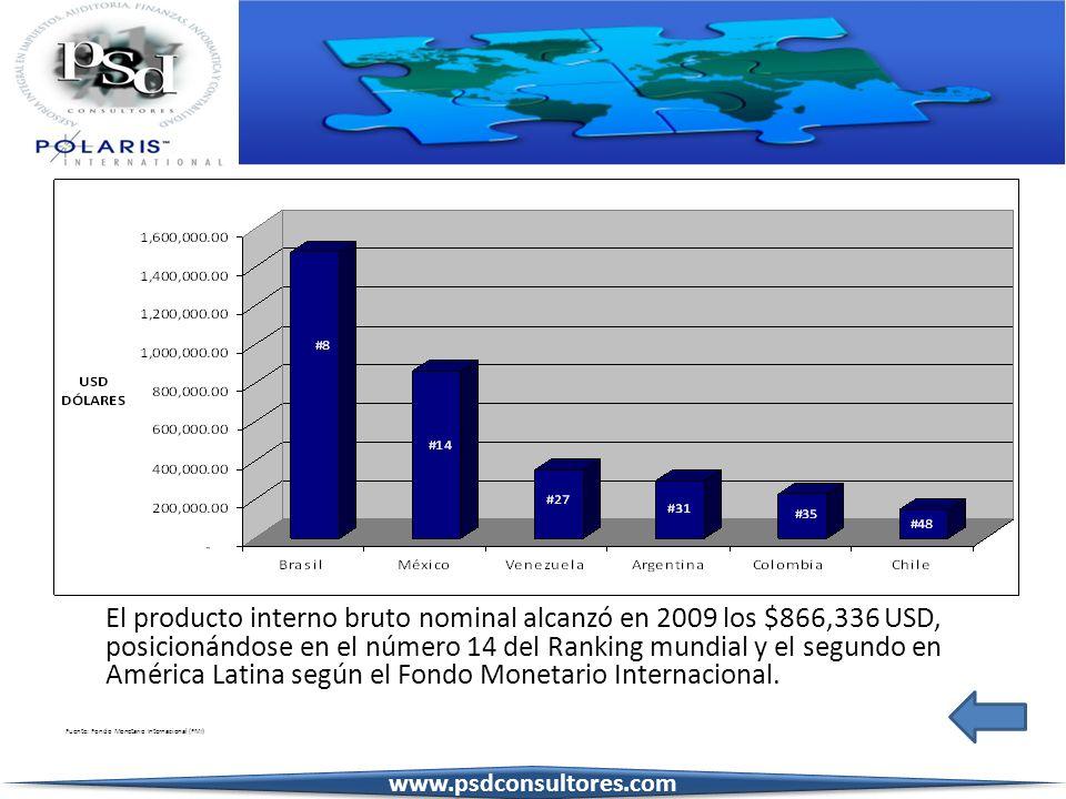 El producto interno bruto nominal alcanzó en 2009 los $866,336 USD, posicionándose en el número 14 del Ranking mundial y el segundo en América Latina según el Fondo Monetario Internacional.