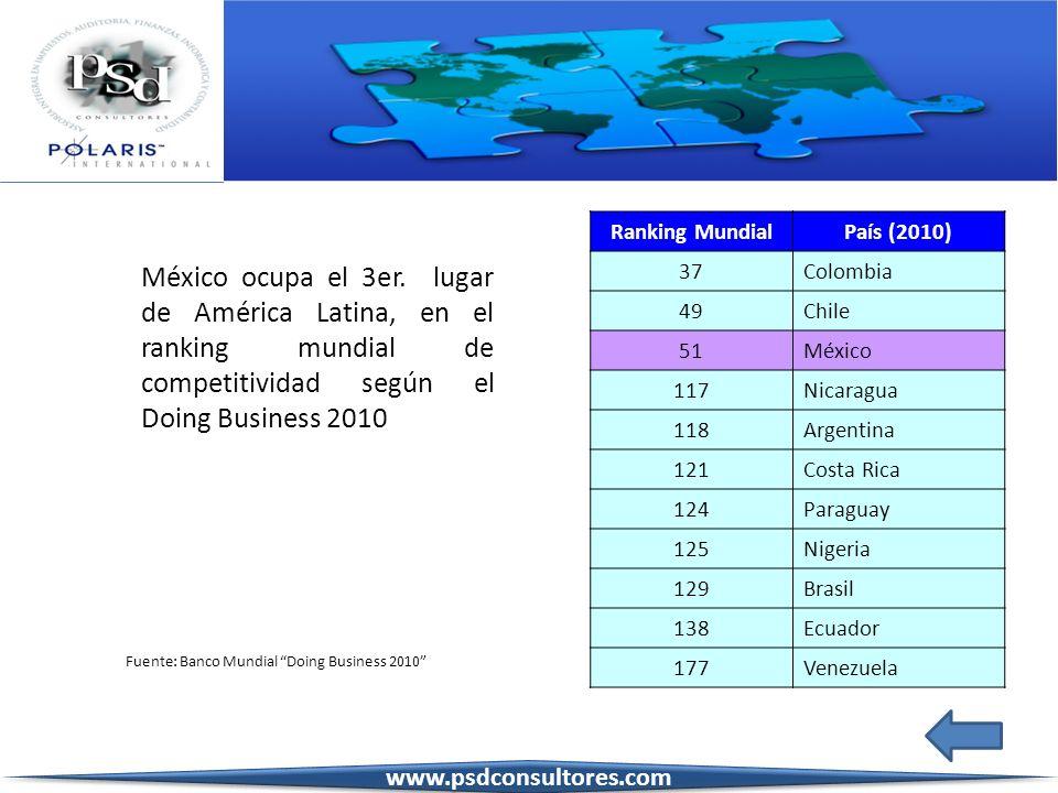 México ocupa el 3er. lugar de América Latina, en el ranking mundial de competitividad según el Doing Business 2010