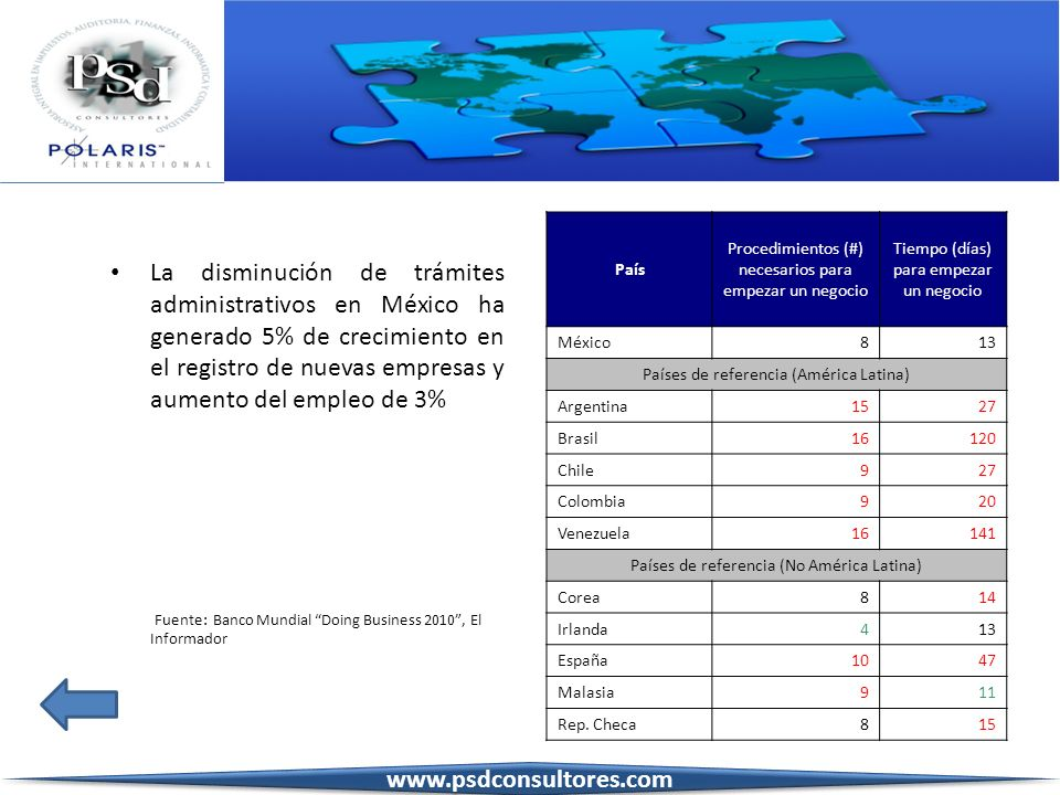 La disminución de trámites administrativos en México ha generado 5% de crecimiento en el registro de nuevas empresas y aumento del empleo de 3%