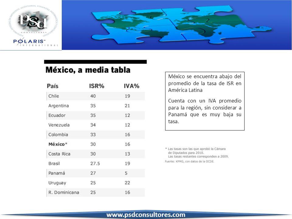 México se encuentra abajo del promedio de la tasa de ISR en América Latina