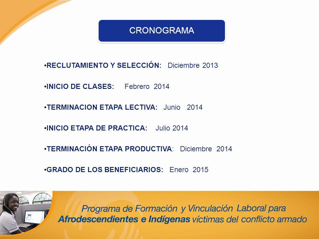 CRONOGRAMA RECLUTAMIENTO Y SELECCIÓN: Diciembre 2013