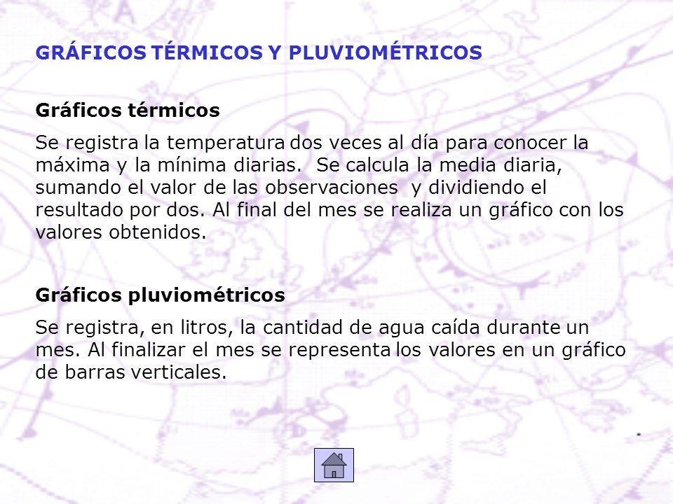 GRÁFICOS TÉRMICOS Y PLUVIOMÉTRICOS