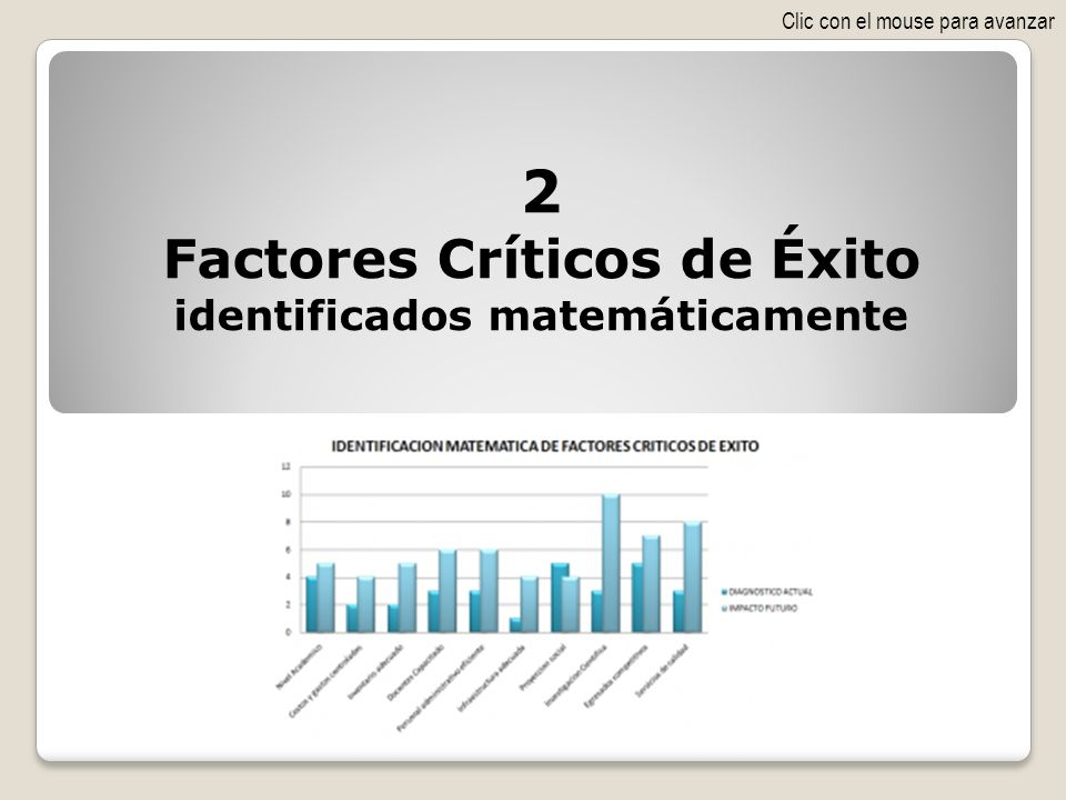 Factores Críticos de Éxito identificados matemáticamente